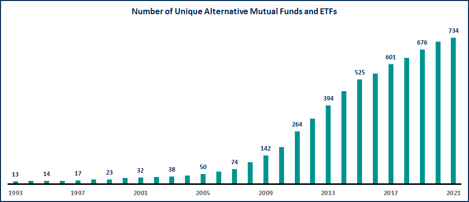 Number of Unique Alternative Mutual Funds and ETFs