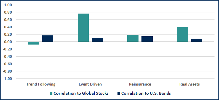 Correlation to Global Stocks vs. Correlation to U.S. Bonds