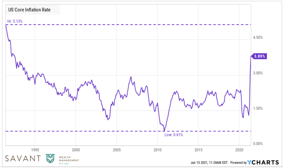 U.S. Core Inflation Rate