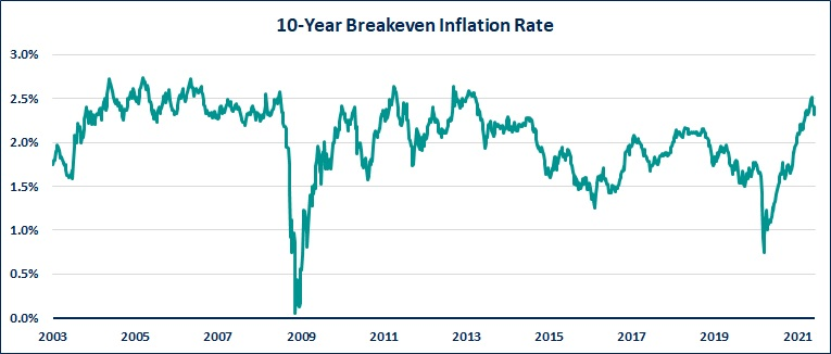 Breakeven Inflation Rate