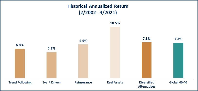 Historical Annualized Return