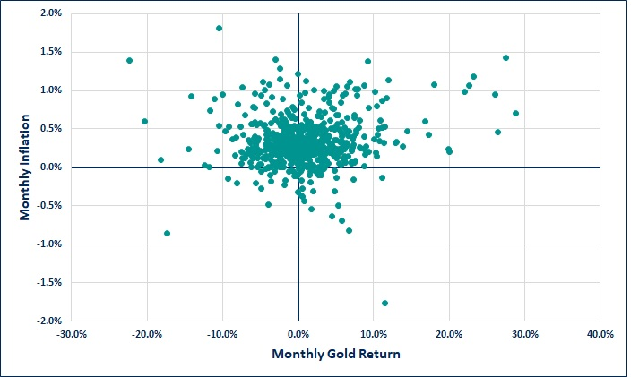 Monthly inflation and monthly gold return