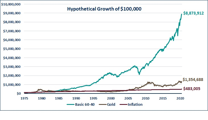 Hypothethical growth of $10,000 for Bitcoin, gold and inflation.