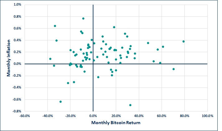 Monthly Inflation and monthly Bitcoin return