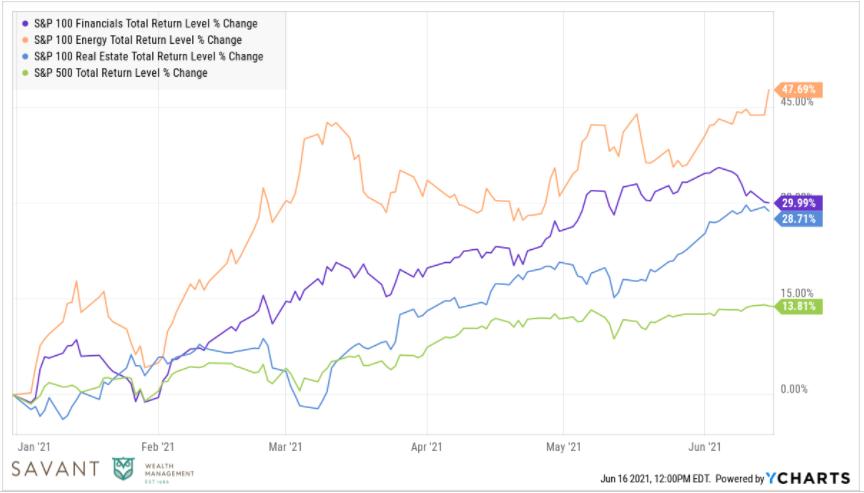 Sector Return Graph