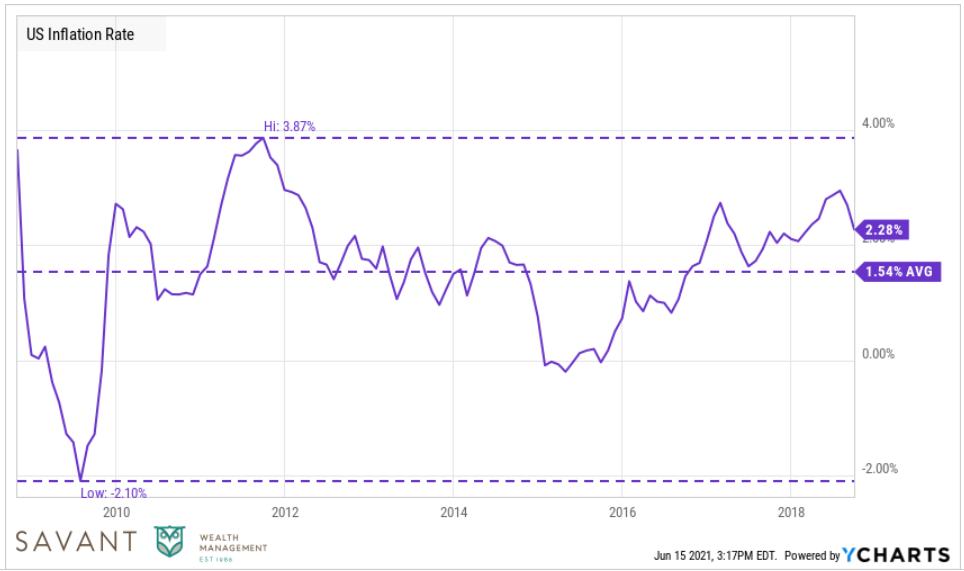 TARP Inflation Chart