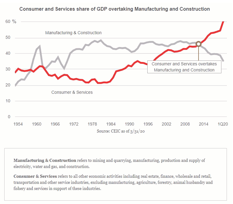 consumer and services share of GDP overtaking Manufacturing and Construction.