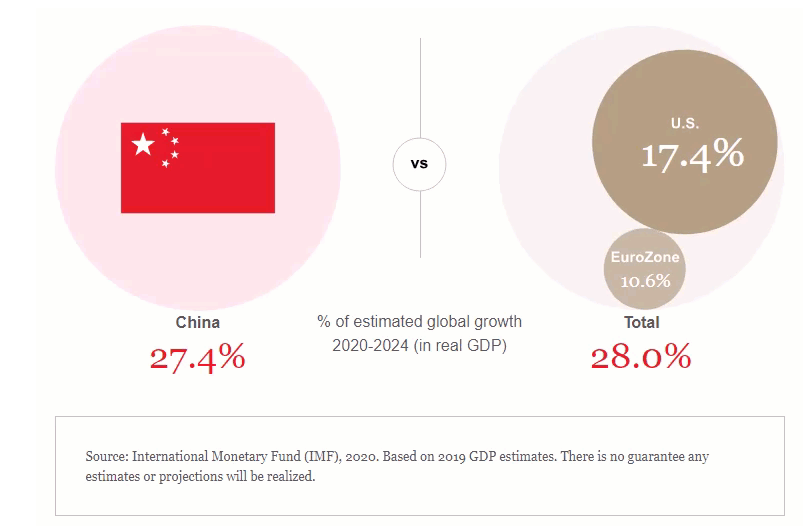 % of estimated global growth 2020-2024 (in real GDP)