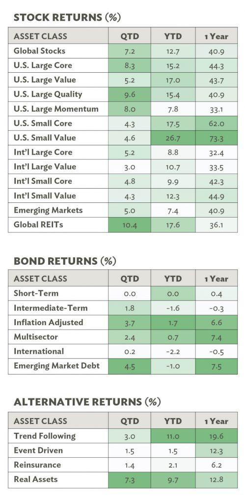 Stock and Bond Returns