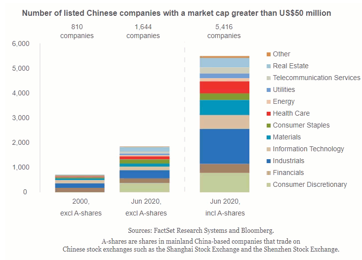 Number of listed Chinese companies with a market cap greater than US$50 million.