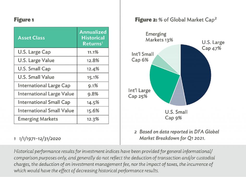 Pie Chart - % of Global Market Cap