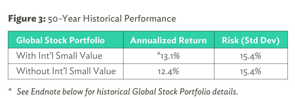 50-Year Historical Performance
