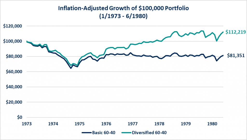 Inflation-adjusted Growth of $100,000 portfolio.