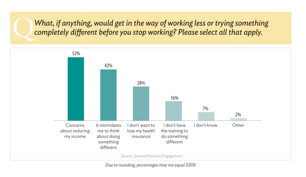 Things that get in the way of working less.